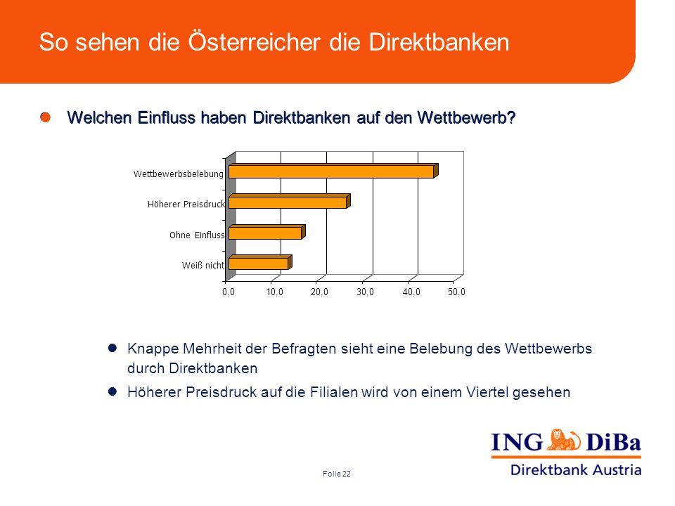 Folie 22 So sehen die Österreicher die Direktbanken Knappe Mehrheit der Befragten sieht eine Belebung des Wettbewerbs durch Direktbanken Höherer Preis