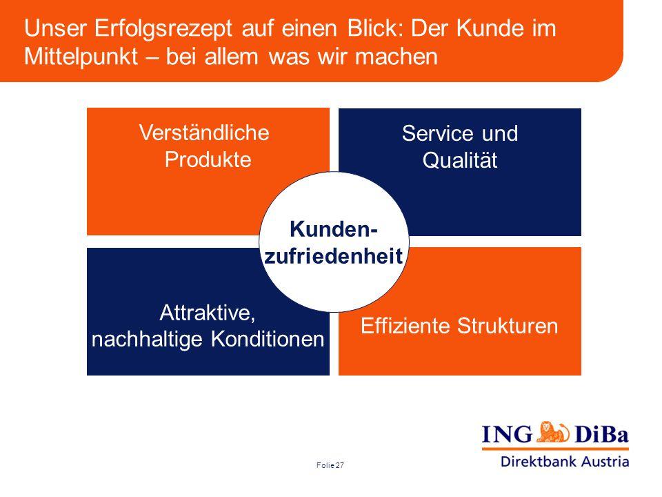 Folie 27 Verständliche Produkte Attraktive, nachhaltige Konditionen Effiziente Strukturen Service und Qualität Kunden- zufriedenheit Unser Erfolgsreze