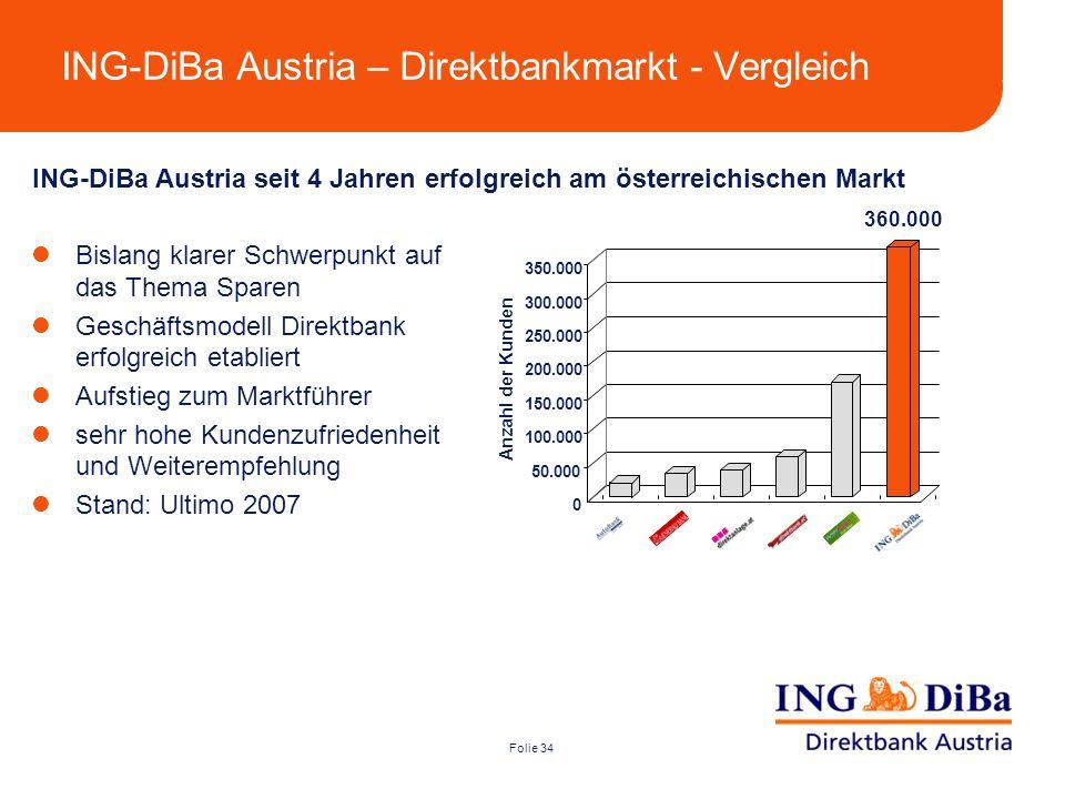 Folie 34 ING-DiBa Austria – Direktbankmarkt - Vergleich Bislang klarer Schwerpunkt auf das Thema Sparen Geschäftsmodell Direktbank erfolgreich etablie