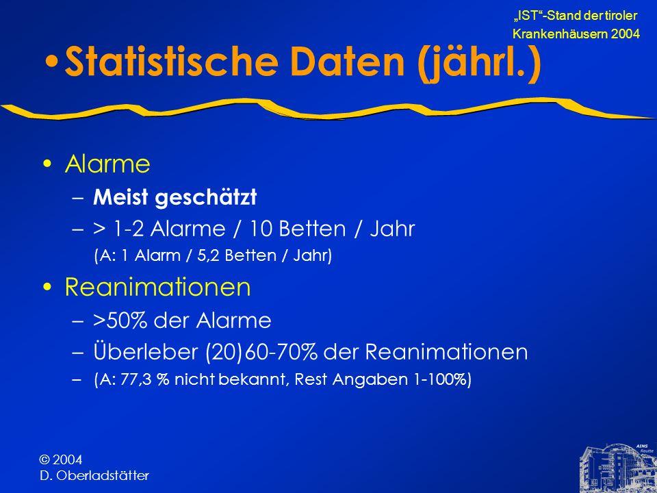 © 2004 D. Oberladstätter Statistische Daten (jährl.) Alarme – Meist geschätzt –> 1-2 Alarme / 10 Betten / Jahr (A: 1 Alarm / 5,2 Betten / Jahr) Reanim