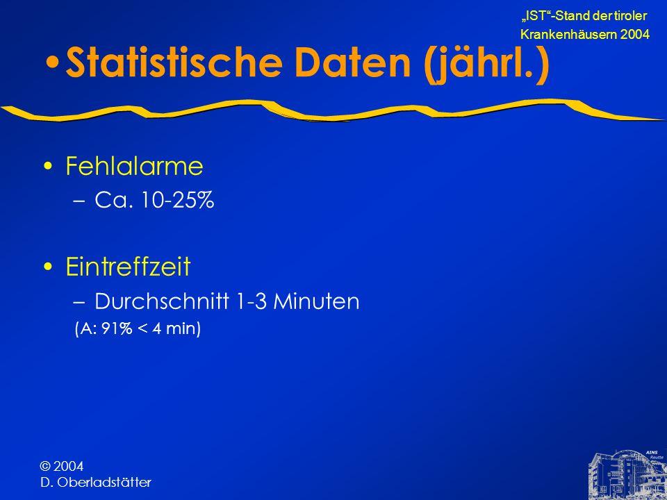 © 2004 D. Oberladstätter Statistische Daten (jährl.) Fehlalarme –Ca. 10-25% Eintreffzeit –Durchschnitt 1-3 Minuten (A: 91% < 4 min) IST-Stand der tiro