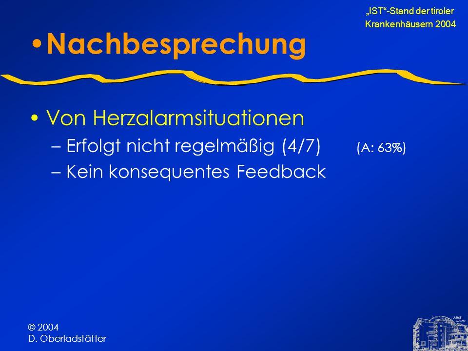 © 2004 D. Oberladstätter Nachbesprechung Von Herzalarmsituationen –Erfolgt nicht regelmäßig (4/7) (A: 63%) –Kein konsequentes Feedback IST-Stand der t