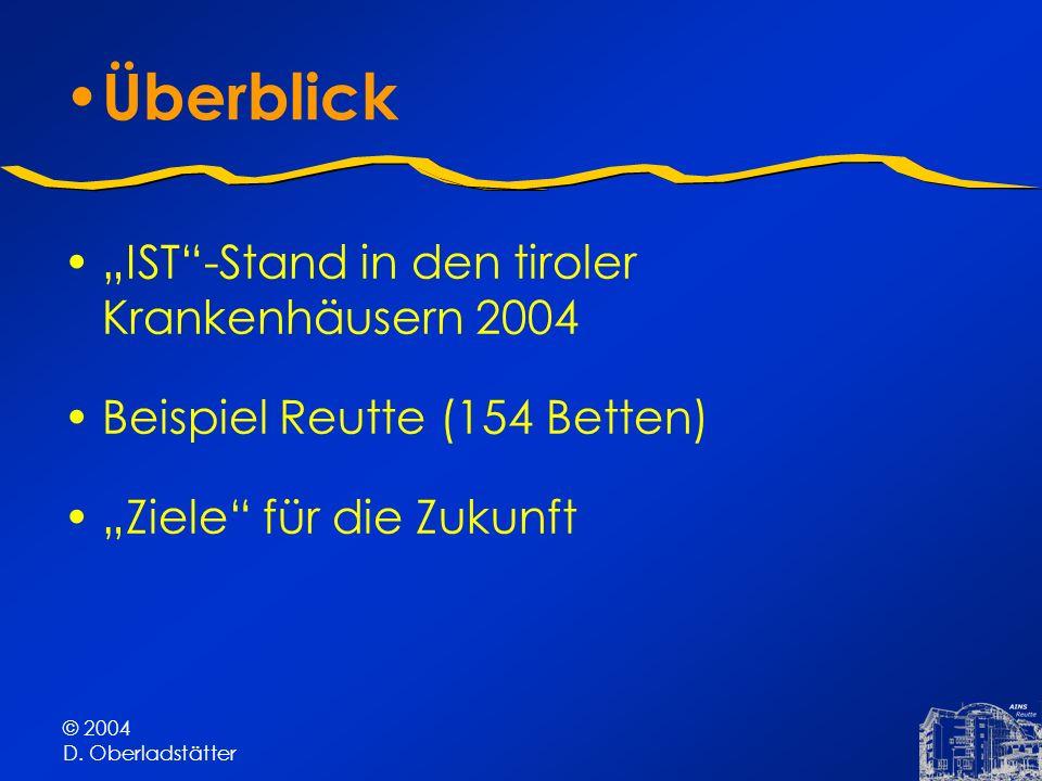 © 2004 D. Oberladstätter Überblick IST-Stand in den tiroler Krankenhäusern 2004 Beispiel Reutte (154 Betten) Ziele für die Zukunft