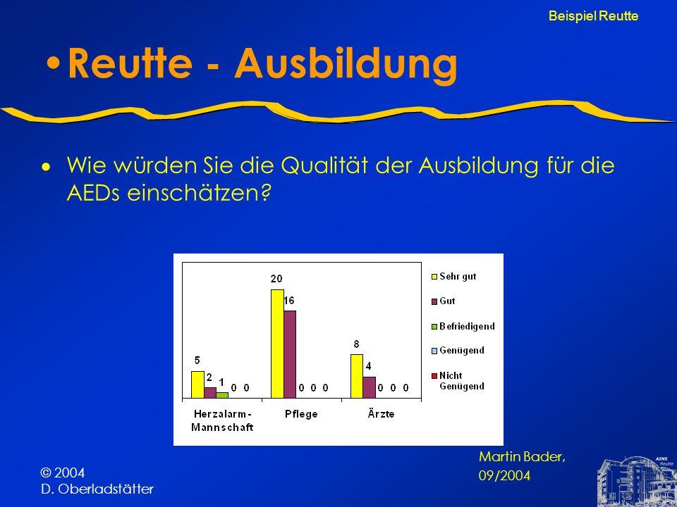 © 2004 D. Oberladstätter Reutte - Ausbildung Wie würden Sie die Qualität der Ausbildung für die AEDs einschätzen? Beispiel Reutte Martin Bader, 09/200