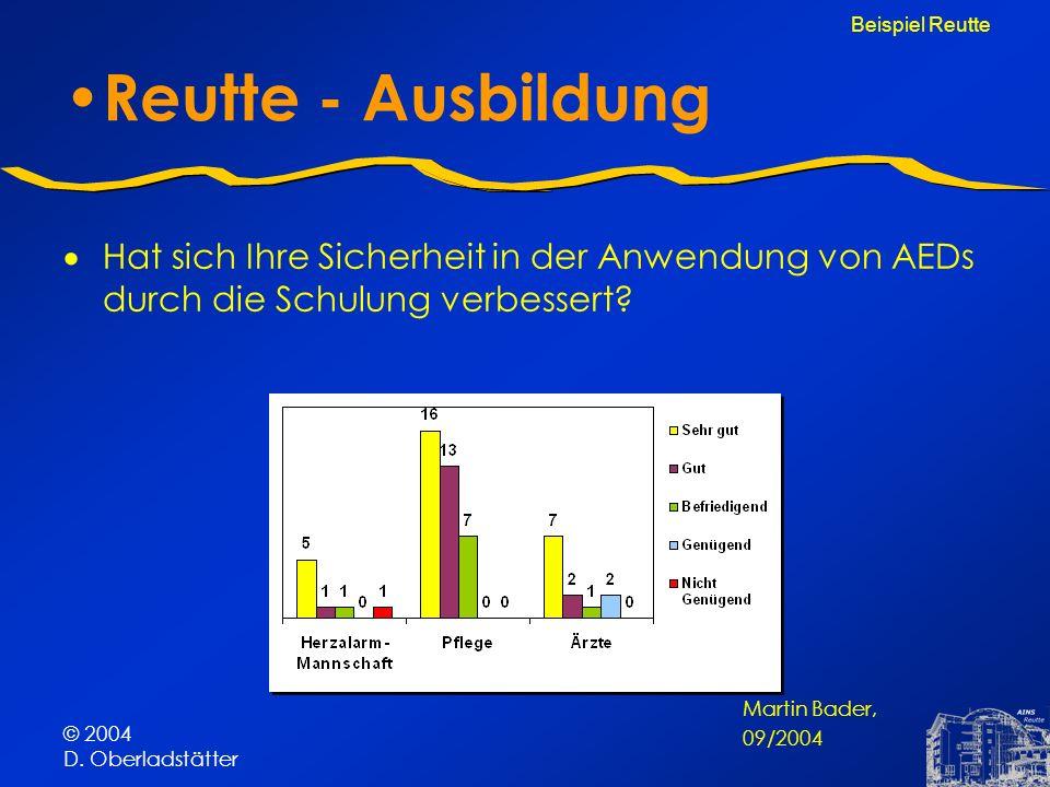 © 2004 D. Oberladstätter Reutte - Ausbildung Hat sich Ihre Sicherheit in der Anwendung von AEDs durch die Schulung verbessert? Beispiel Reutte Martin