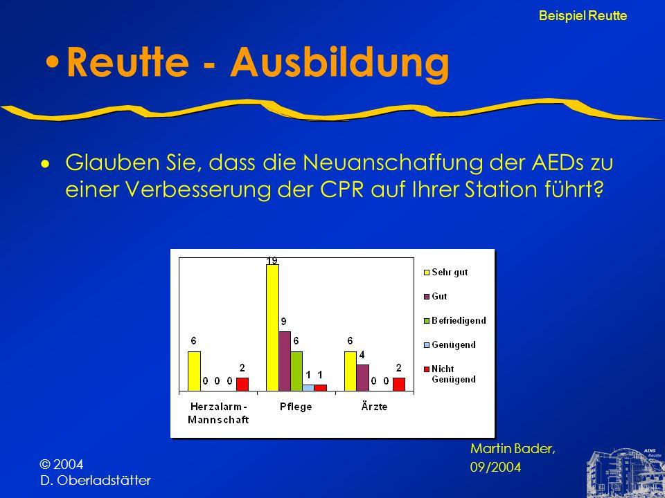 © 2004 D. Oberladstätter Reutte - Ausbildung Glauben Sie, dass die Neuanschaffung der AEDs zu einer Verbesserung der CPR auf Ihrer Station führt? Beis