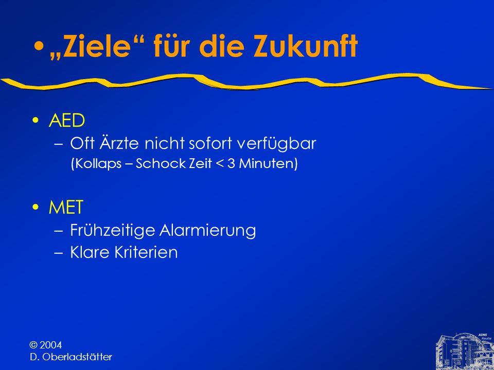 © 2004 D. Oberladstätter Ziele für die Zukunft AED –Oft Ärzte nicht sofort verfügbar (Kollaps – Schock Zeit < 3 Minuten) MET –Frühzeitige Alarmierung