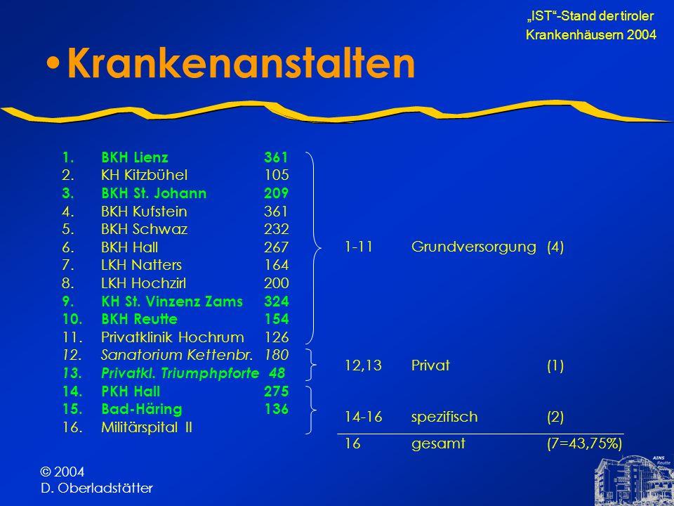 © 2004 D. Oberladstätter Krankenanstalten 1.BKH Lienz361 2.KH Kitzbühel105 3.BKH St. Johann209 4.BKH Kufstein361 5.BKH Schwaz232 6.BKH Hall267 7.LKH N