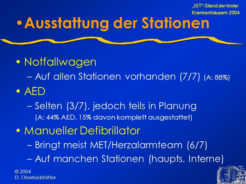 © 2004 D. Oberladstätter Ausstattung der Stationen Notfallwagen –Auf allen Stationen vorhanden (7/7) (A: 88%) AED –Selten (3/7), jedoch teils in Planu