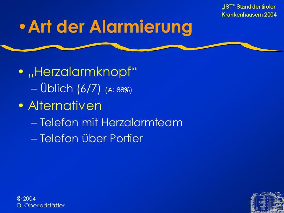 © 2004 D. Oberladstätter Art der Alarmierung Herzalarmknopf –Üblich (6/7) (A: 88%) Alternativen –Telefon mit Herzalarmteam –Telefon über Portier IST-S
