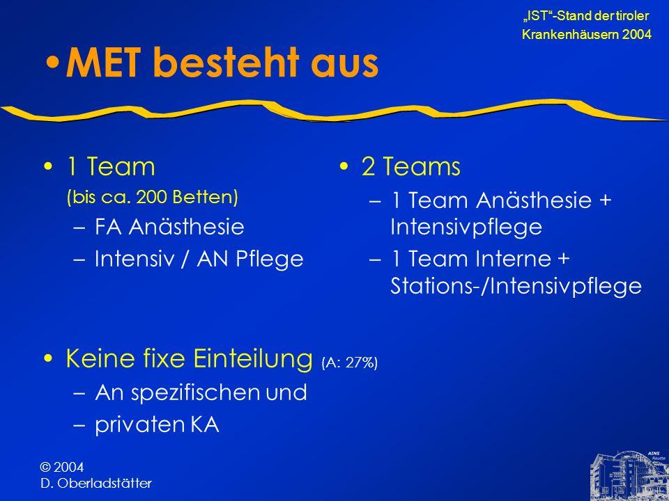 © 2004 D. Oberladstätter MET besteht aus 1 Team (bis ca. 200 Betten) –FA Anästhesie –Intensiv / AN Pflege Keine fixe Einteilung (A: 27%) –An spezifisc