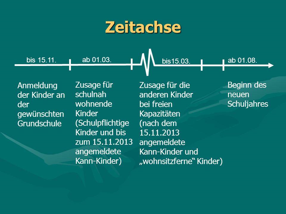 Zeitachse Zusage für schulnah wohnende Kinder (Schulpflichtige Kinder und bis zum 15.11.2013 angemeldete Kann-Kinder) Zusage für die anderen Kinder be