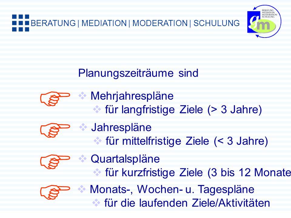 BERATUNG | MEDIATION | MODERATION | SCHULUNG Pufferzeiten heißt nicht Nichtstun Pufferzeiten kann man füllen mit Tagesplan prüfen bzw. korrigieren neu