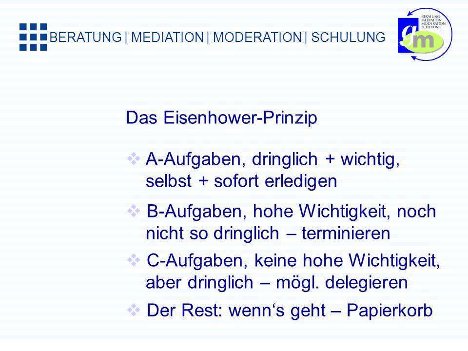 BERATUNG | MEDIATION | MODERATION | SCHULUNG Das Eisenhower-Prinzip wichtig nicht wichtig nicht dringenddringend B-Aufgaben Wichtig, aber nicht so dri