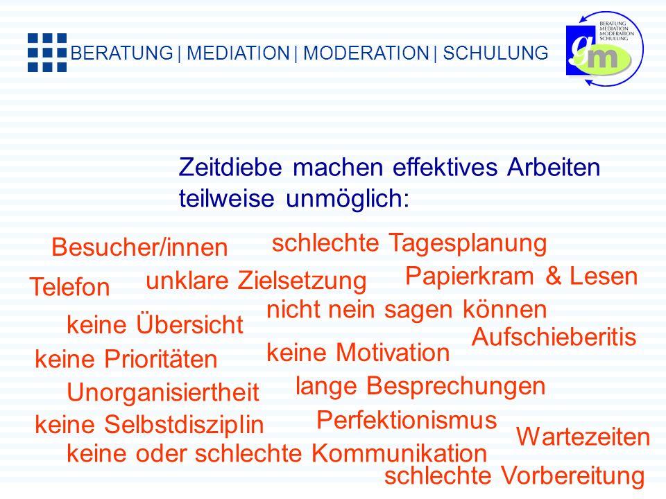 BERATUNG | MEDIATION | MODERATION | SCHULUNG Man listet alle Tätigkeiten eines Tages auf und analysiert alle einzelnen Posten nach vier Kriterien Muss