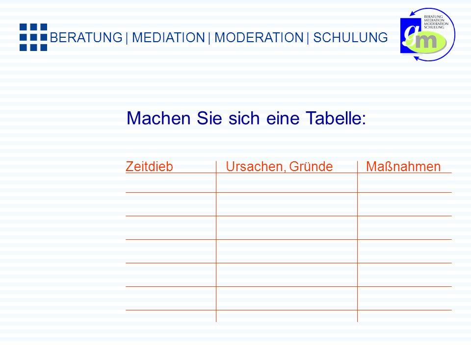 BERATUNG | MEDIATION | MODERATION | SCHULUNG Prioritäten setzen.