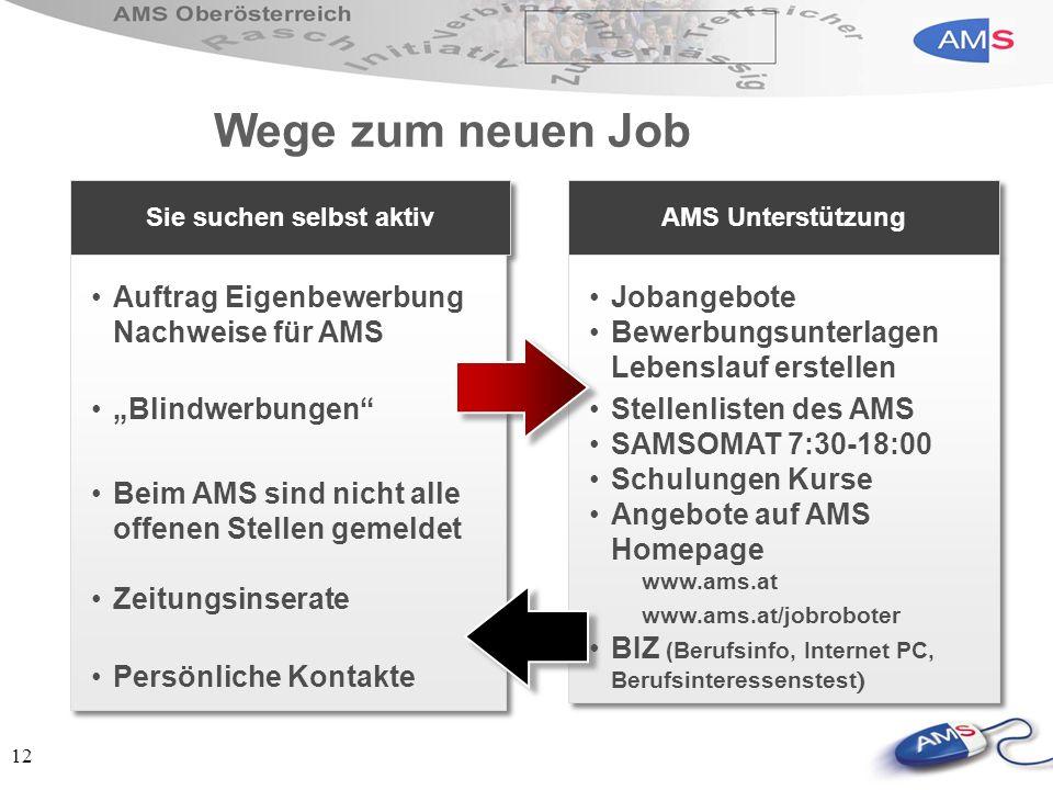 12 Wege zum neuen Job Sie suchen selbst aktiv Auftrag Eigenbewerbung Nachweise für AMS Blindwerbungen Beim AMS sind nicht alle offenen Stellen gemelde