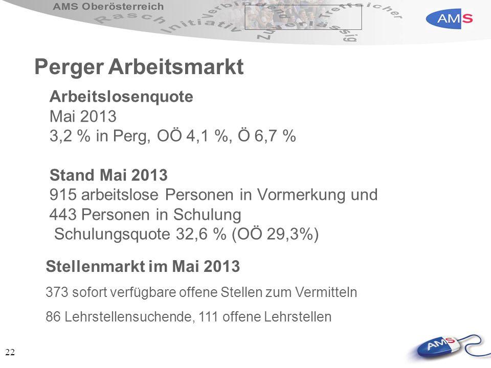 22 Arbeitslosenquote Mai 2013 3,2 % in Perg, OÖ 4,1 %, Ö 6,7 % Stand Mai 2013 915 arbeitslose Personen in Vormerkung und 443 Personen in Schulung Schu