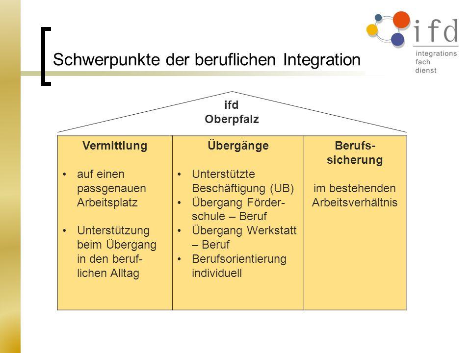 Schwerpunkte der beruflichen Integration Vermittlung auf einen passgenauen Arbeitsplatz Unterstützung beim Übergang in den beruf- lichen Alltag Übergä