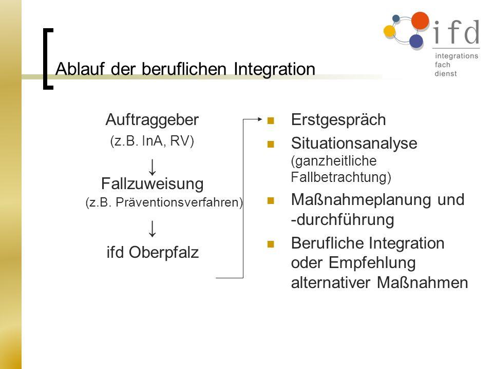 Ablauf der beruflichen Integration Auftraggeber (z.B. InA, RV) Fallzuweisung (z.B. Präventionsverfahren) ifd Oberpfalz Erstgespräch Situationsanalyse