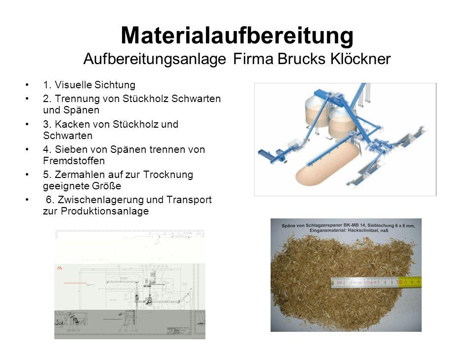Materialaufbereitung Aufbereitungsanlage Firma Brucks Klöckner 1. Visuelle Sichtung 2. Trennung von Stückholz Schwarten und Spänen 3. Kacken von Stück
