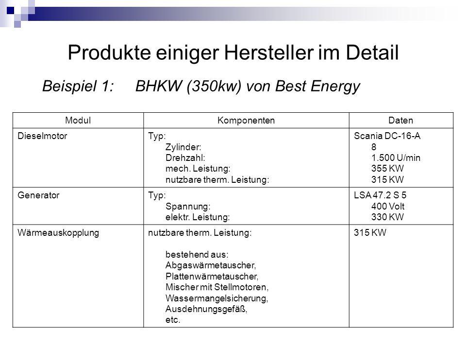 Produkte einiger Hersteller im Detail ModulKomponentenDaten Dieselmotor Typ: Zylinder: Drehzahl: mech. Leistung: nutzbare therm. Leistung: Scania DC-1