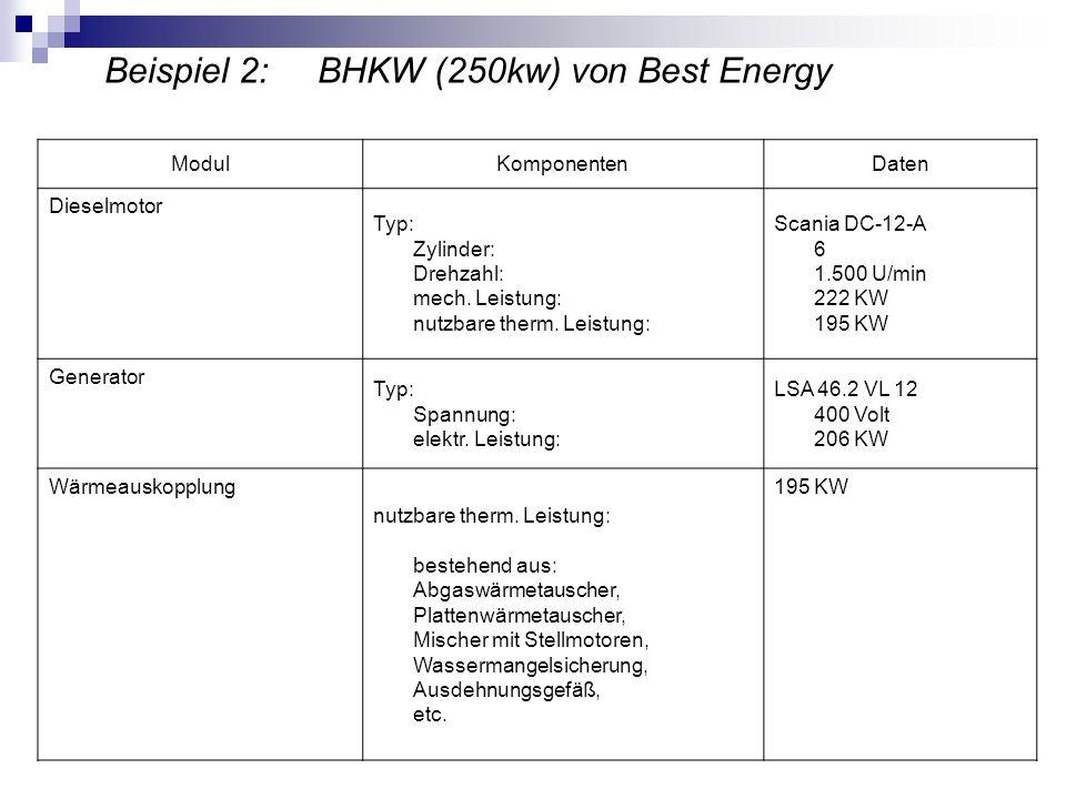 Beispiel 2: BHKW (250kw) von Best Energy ModulKomponentenDaten Dieselmotor Typ: Zylinder: Drehzahl: mech. Leistung: nutzbare therm. Leistung: Scania D