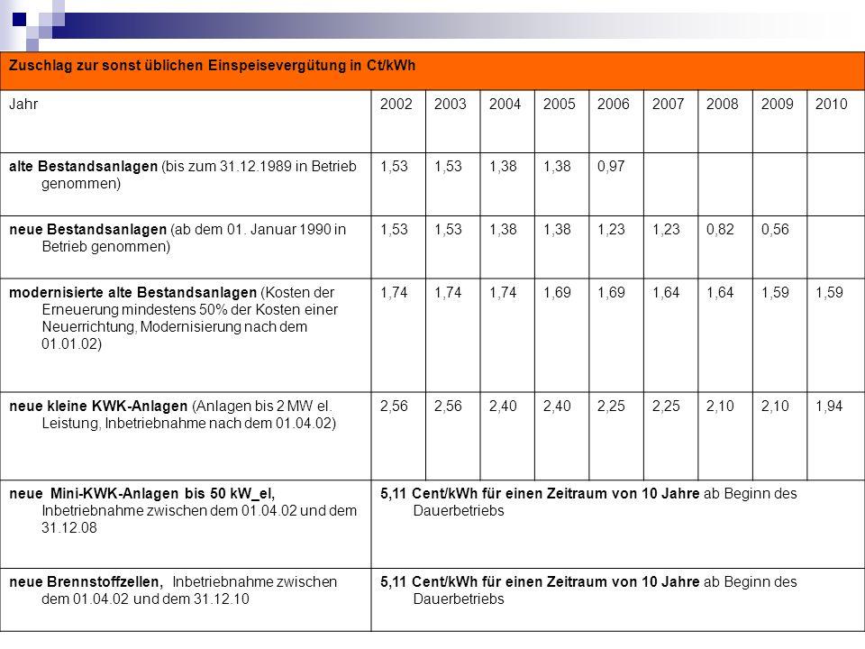 Zuschlag zur sonst üblichen Einspeisevergütung in Ct/kWh Jahr200220032004200520062007200820092010 alte Bestandsanlagen (bis zum 31.12.1989 in Betrieb