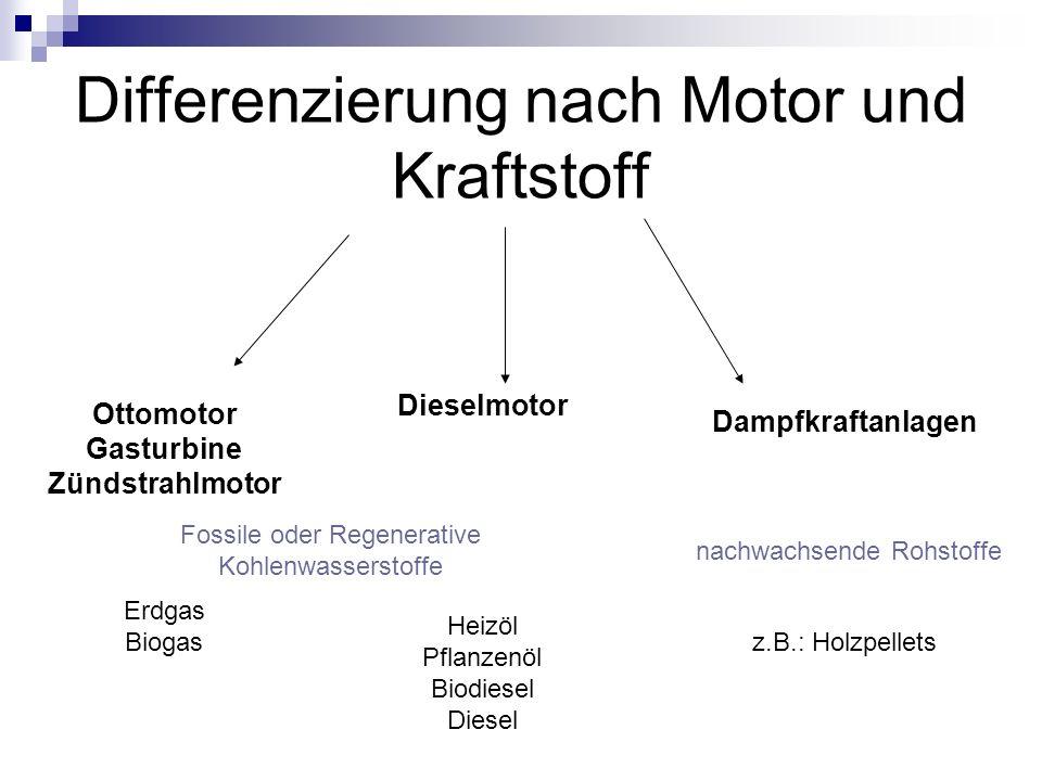 Differenzierung nach Motor und Kraftstoff Dieselmotor Heizöl Pflanzenöl Biodiesel Diesel Ottomotor Gasturbine Zündstrahlmotor Erdgas Biogas Dampfkraft