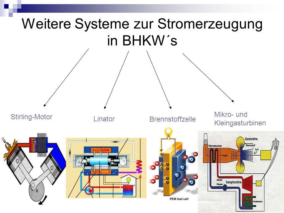 Generatorantriebe im Vergleich Verbrennungsmotor (Rapsöl) Gasturbine (Erdgas) Leistung P el P therm 3 - 5100 kW 12,5 – 4300 kW 20 – 6800 kW 8 – 7200 kW Wirkungsgrade ή el ή therm ή ges 0,38 0,46 0,84 0,35 0,52 0,87 Einsatzbereich Klein-, Mittel und Großanlagen, Raumwärmebereiche Großanlagen, Industrielle Bereiche Abwärme ~ aus Motorabwärme/Kühlwasser, ca.