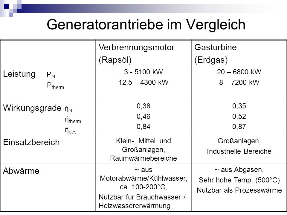 Generatorantriebe im Vergleich Verbrennungsmotor (Rapsöl) Gasturbine (Erdgas) Leistung P el P therm 3 - 5100 kW 12,5 – 4300 kW 20 – 6800 kW 8 – 7200 k