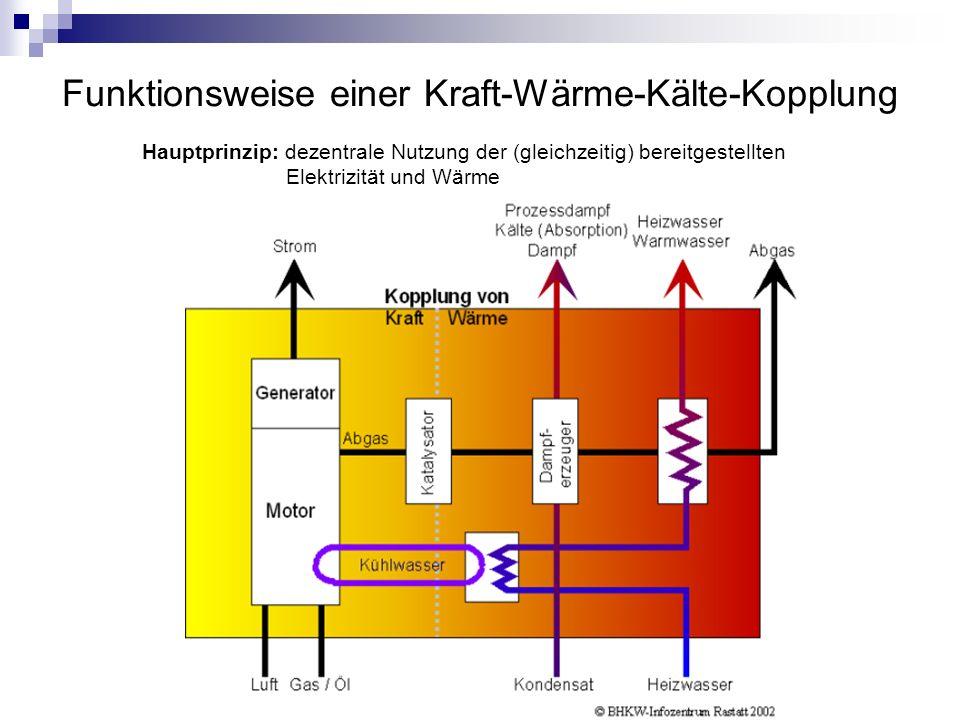 Der wirtschaftliche Gedanke Vorraussetzung für einen sinnvollen Einsatz eines Blockheizkraftwerks ist ein möglichst gleichmäßiger Wärmebedarf.
