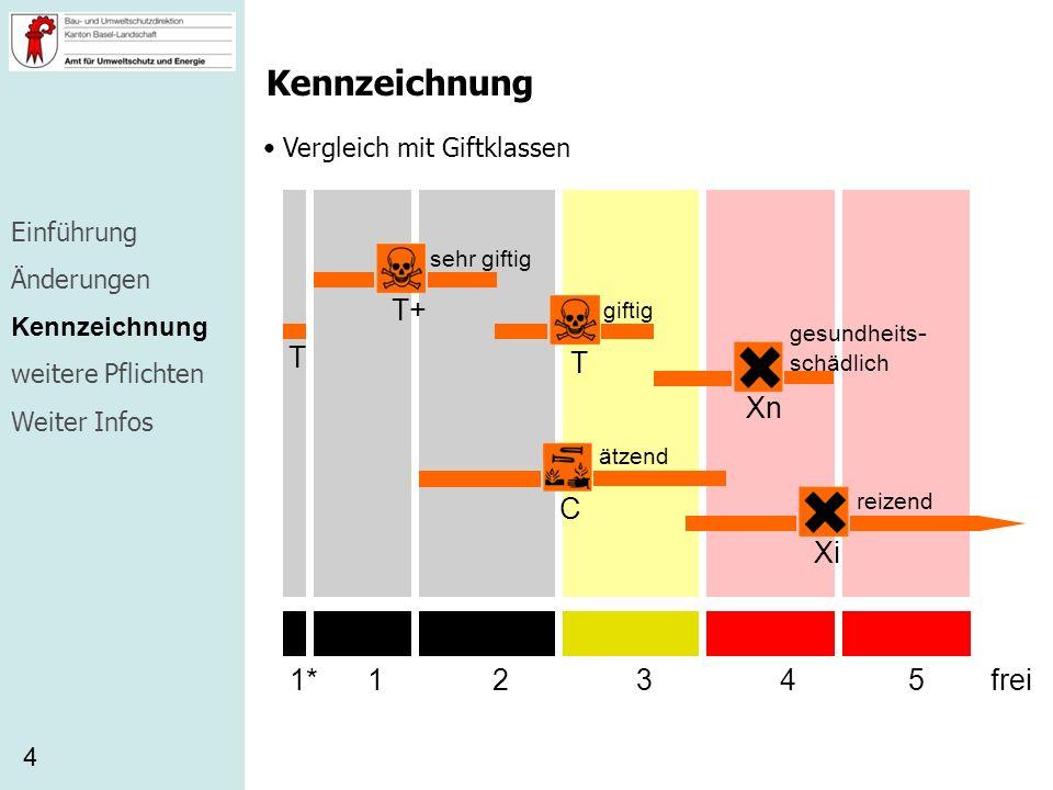 Kennzeichnung Vergleich mit Giftklassen 4 T+ T Xn C Xi sehr giftig giftig gesundheits - schädlich ätzend reizend 12345frei 1* T Einführung Änderungen