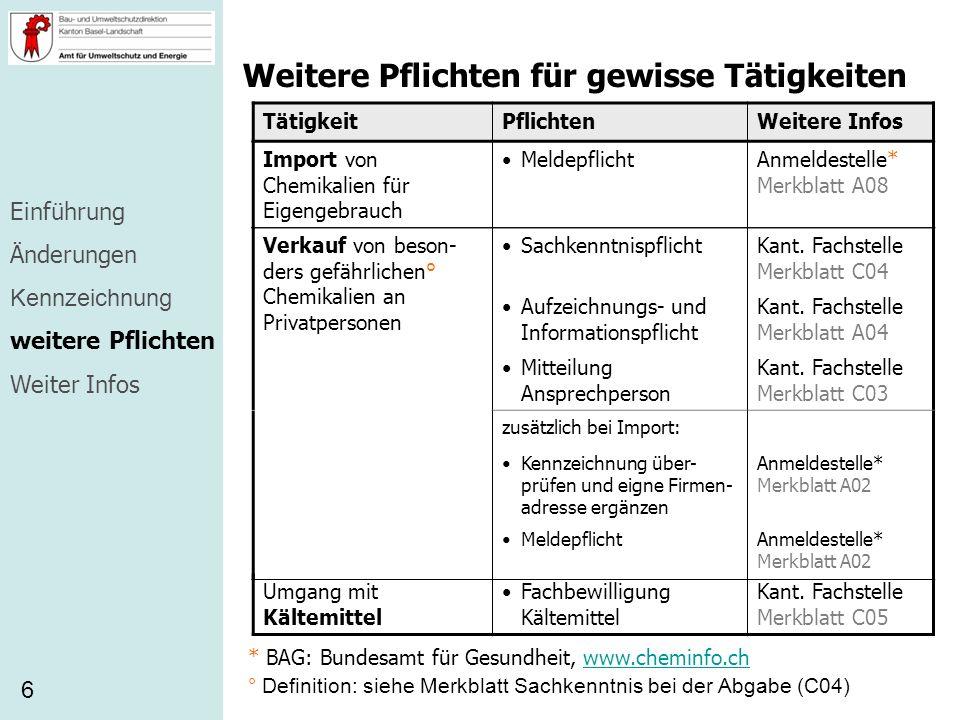 Weitere Pflichten für gewisse Tätigkeiten 6 TätigkeitPflichtenWeitere Infos * BAG: Bundesamt für Gesundheit, www.cheminfo.chwww.cheminfo.ch Einführung