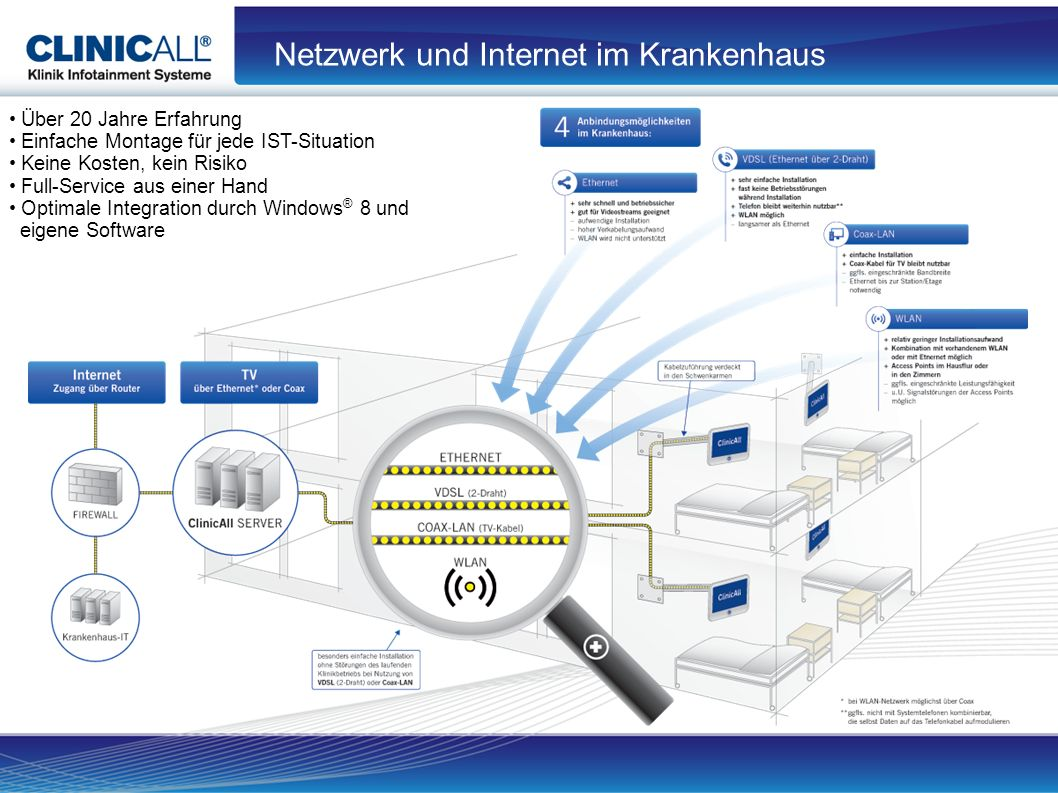 Netzwerk und Internet im Krankenhaus Über 20 Jahre Erfahrung Einfache Montage für jede IST-Situation Keine Kosten, kein Risiko Full-Service aus einer Hand Optimale Integration durch Windows ® 8 und eigene Software