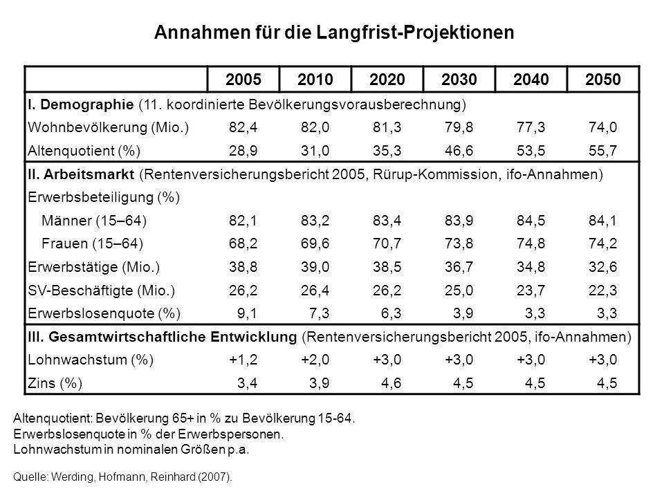 Annahmen für die Langfrist-Projektionen Altenquotient: Bevölkerung 65+ in % zu Bevölkerung 15-64. Erwerbslosenquote in % der Erwerbspersonen. Lohnwach
