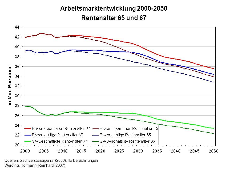 Quellen: Sachverständigenrat (2006); ifo Berechnungen Werding, Hofmann, Reinhard (2007) Arbeitsmarktentwicklung 2000-2050 Rentenalter 65 und 67