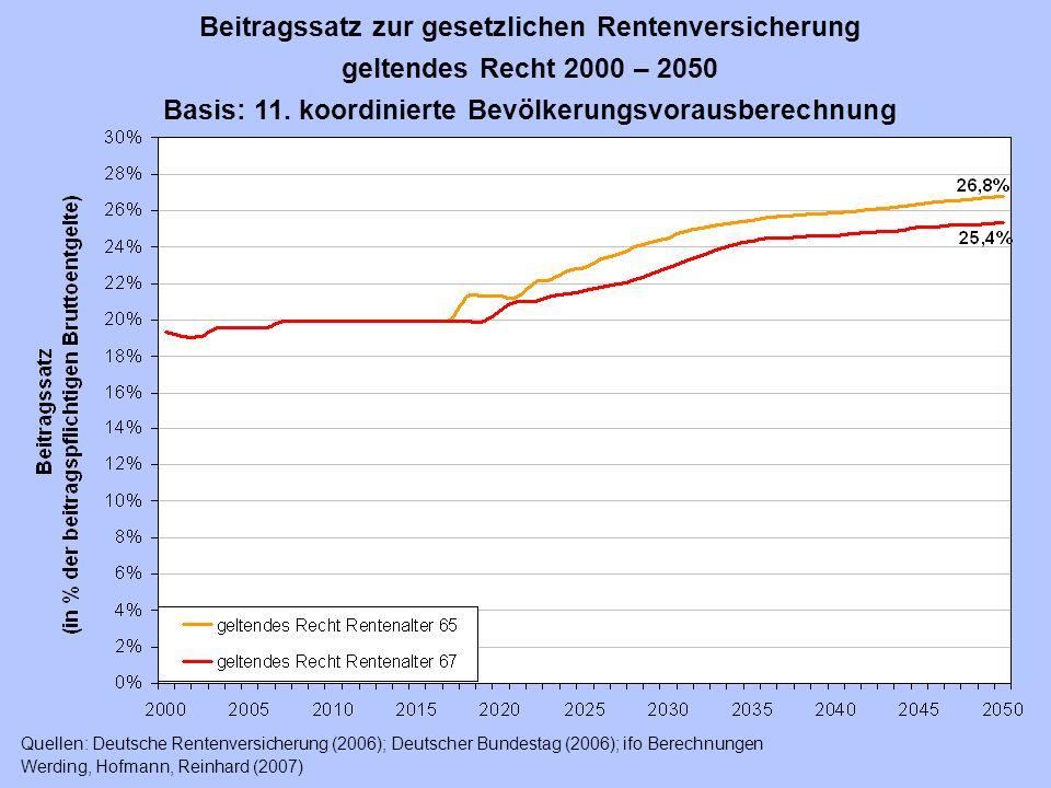 Beitragssatz zur gesetzlichen Rentenversicherung geltendes Recht 2000 – 2050 Basis: 11. koordinierte Bevölkerungsvorausberechnung Quellen: Deutsche Re