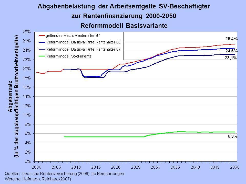 Abgabenbelastung der Arbeitsentgelte SV-Beschäftigter zur Rentenfinanzierung 2000-2050 Reformmodell Basisvariante Quellen: Deutsche Rentenversicherung