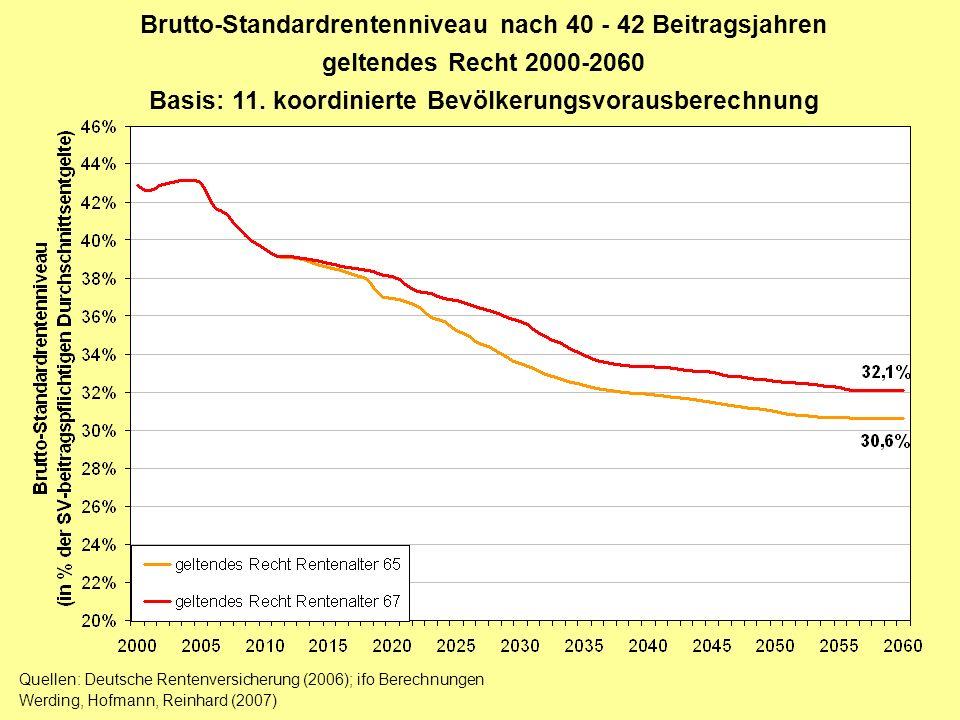 Brutto-Standardrentenniveau nach 40 - 42 Beitragsjahren geltendes Recht 2000-2060 Basis: 11. koordinierte Bevölkerungsvorausberechnung Quellen: Deutsc
