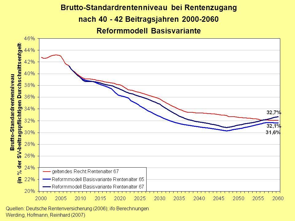 Brutto-Standardrentenniveau bei Rentenzugang nach 40 - 42 Beitragsjahren 2000-2060 Reformmodell Basisvariante Quellen: Deutsche Rentenversicherung (20