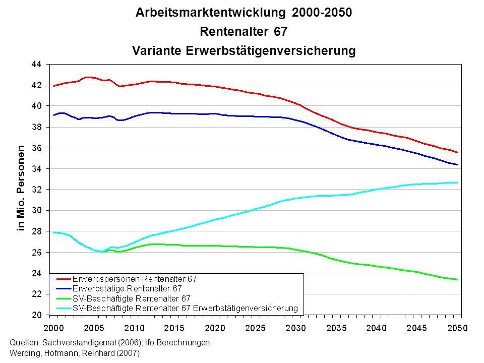 Quellen: Sachverständigenrat (2006); ifo Berechnungen Werding, Hofmann, Reinhard (2007) Arbeitsmarktentwicklung 2000-2050 Rentenalter 67 Variante Erwe