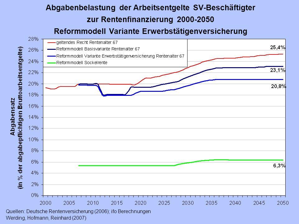 Abgabenbelastung der Arbeitsentgelte SV-Beschäftigter zur Rentenfinanzierung 2000-2050 Reformmodell Variante Erwerbstätigenversicherung Quellen: Deuts