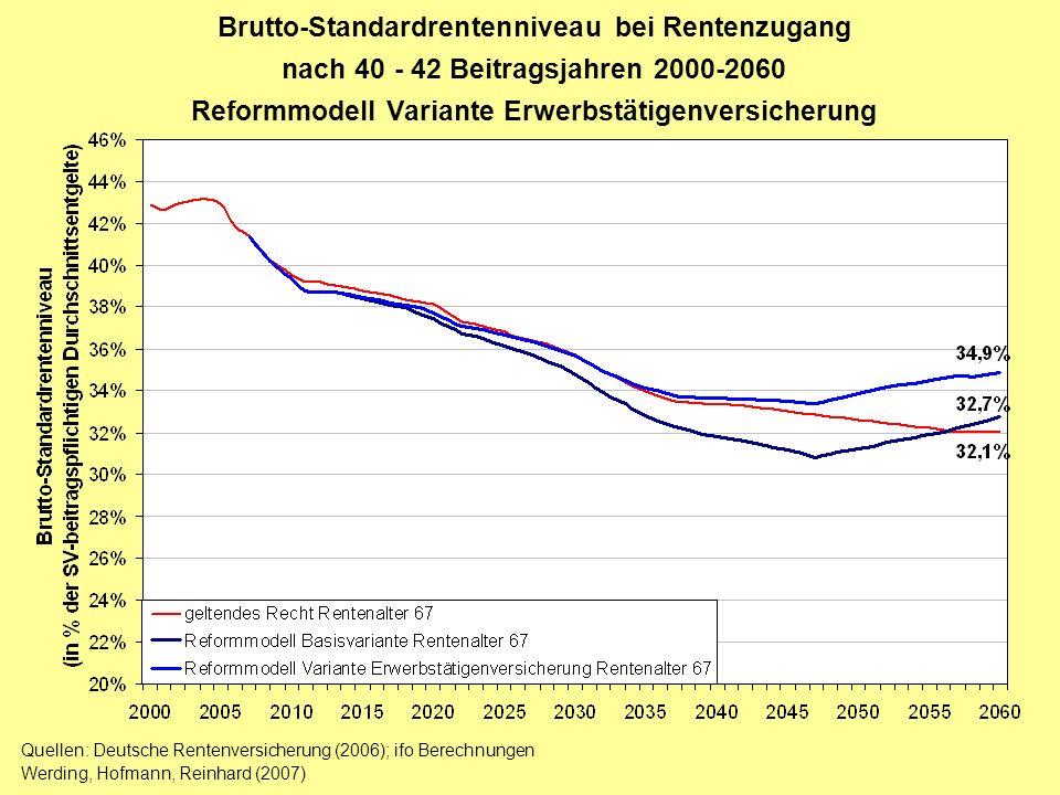 Brutto-Standardrentenniveau bei Rentenzugang nach 40 - 42 Beitragsjahren 2000-2060 Reformmodell Variante Erwerbstätigenversicherung Quellen: Deutsche