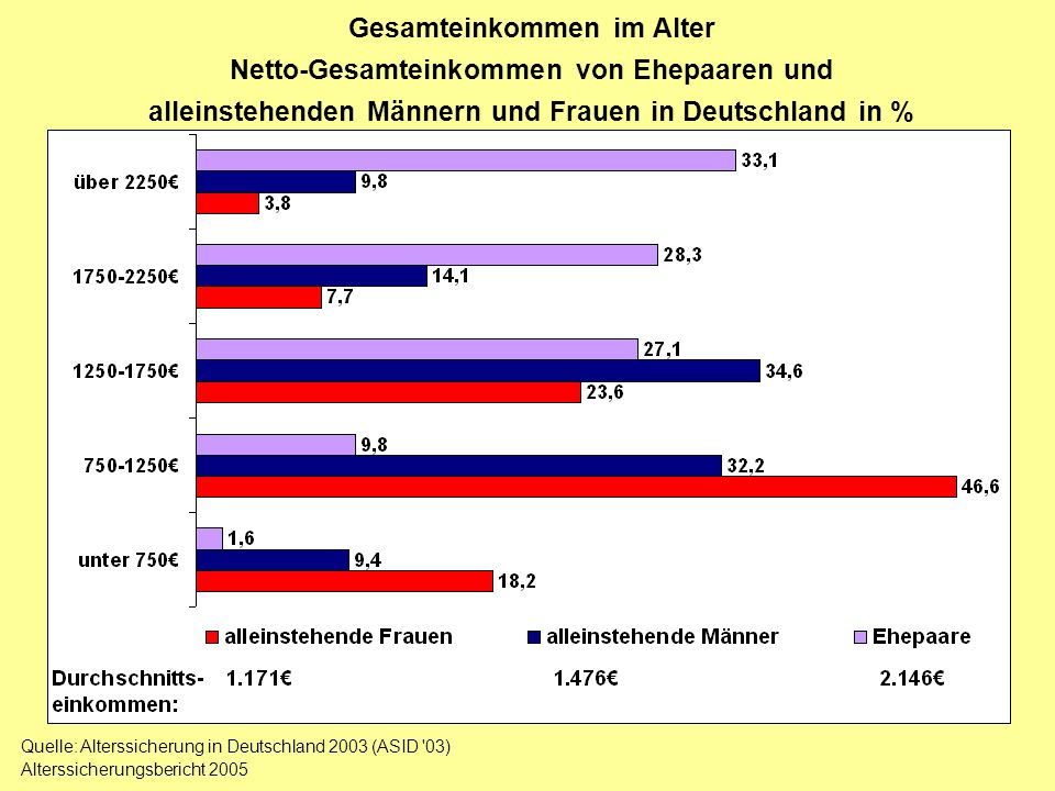 Gesamteinkommen im Alter Netto-Gesamteinkommen von Ehepaaren und alleinstehenden Männern und Frauen in Deutschland in % Quelle: Alterssicherung in Deu