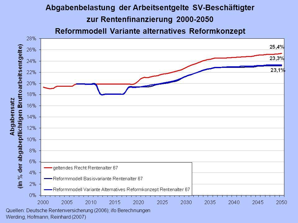 Abgabenbelastung der Arbeitsentgelte SV-Beschäftigter zur Rentenfinanzierung 2000-2050 Reformmodell Variante alternatives Reformkonzept Quellen: Deuts