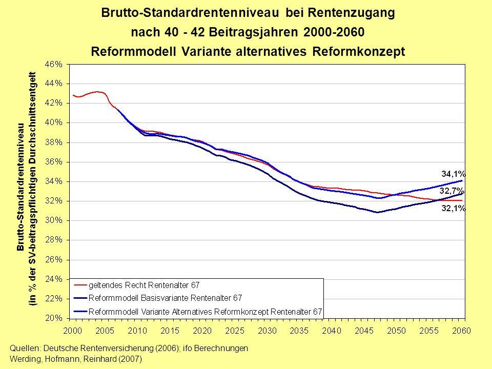 Brutto-Standardrentenniveau bei Rentenzugang nach 40 - 42 Beitragsjahren 2000-2060 Reformmodell Variante alternatives Reformkonzept Quellen: Deutsche
