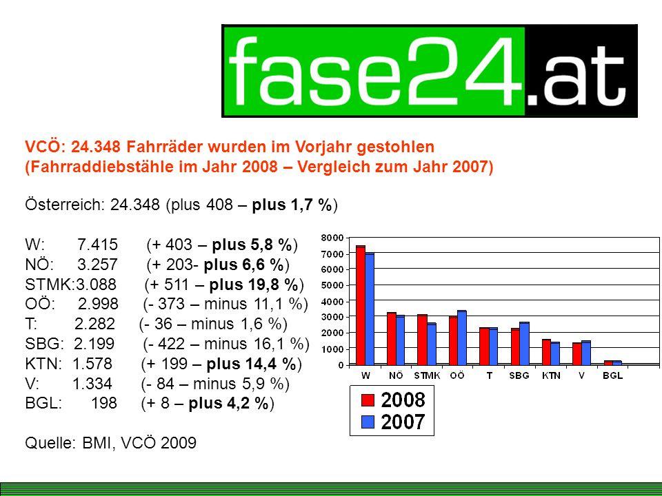Österreich: 24.348 (plus 408 – plus 1,7 %) W: 7.415 (+ 403 – plus 5,8 %) NÖ: 3.257 (+ 203- plus 6,6 %) STMK:3.088 (+ 511 – plus 19,8 %) OÖ: 2.998 (- 373 – minus 11,1 %) T: 2.282 (- 36 – minus 1,6 %) SBG: 2.199 (- 422 – minus 16,1 %) KTN: 1.578 (+ 199 – plus 14,4 %) V: 1.334 (- 84 – minus 5,9 %) BGL: 198 (+ 8 – plus 4,2 %) Quelle: BMI, VCÖ 2009 VCÖ: 24.348 Fahrräder wurden im Vorjahr gestohlen (Fahrraddiebstähle im Jahr 2008 – Vergleich zum Jahr 2007)