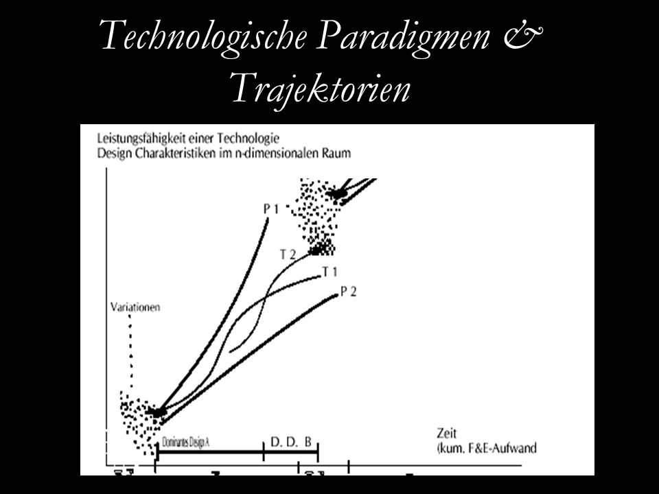 EURAM 2007, May 16 – 19, Positive Organizational Studies and Organizational Energy Technologische Paradigmen & Trajektorien