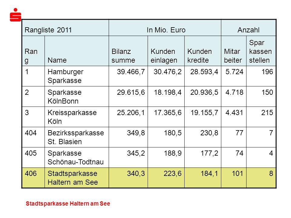 Stadtsparkasse Haltern am See Rangliste 2011 In Mio. EuroAnzahl Ran g Name Bilanz summe Kunden einlagen Kunden kredite Mitar beiter Spar kassen stelle